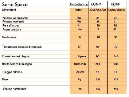 Caratteristiche tecniche Serie Space